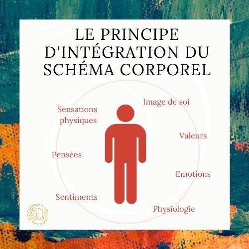Présentation Sophrologie-Principe d'intégration du schéma corporel